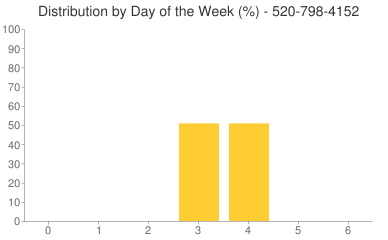 Distribution By Day 520-798-4152